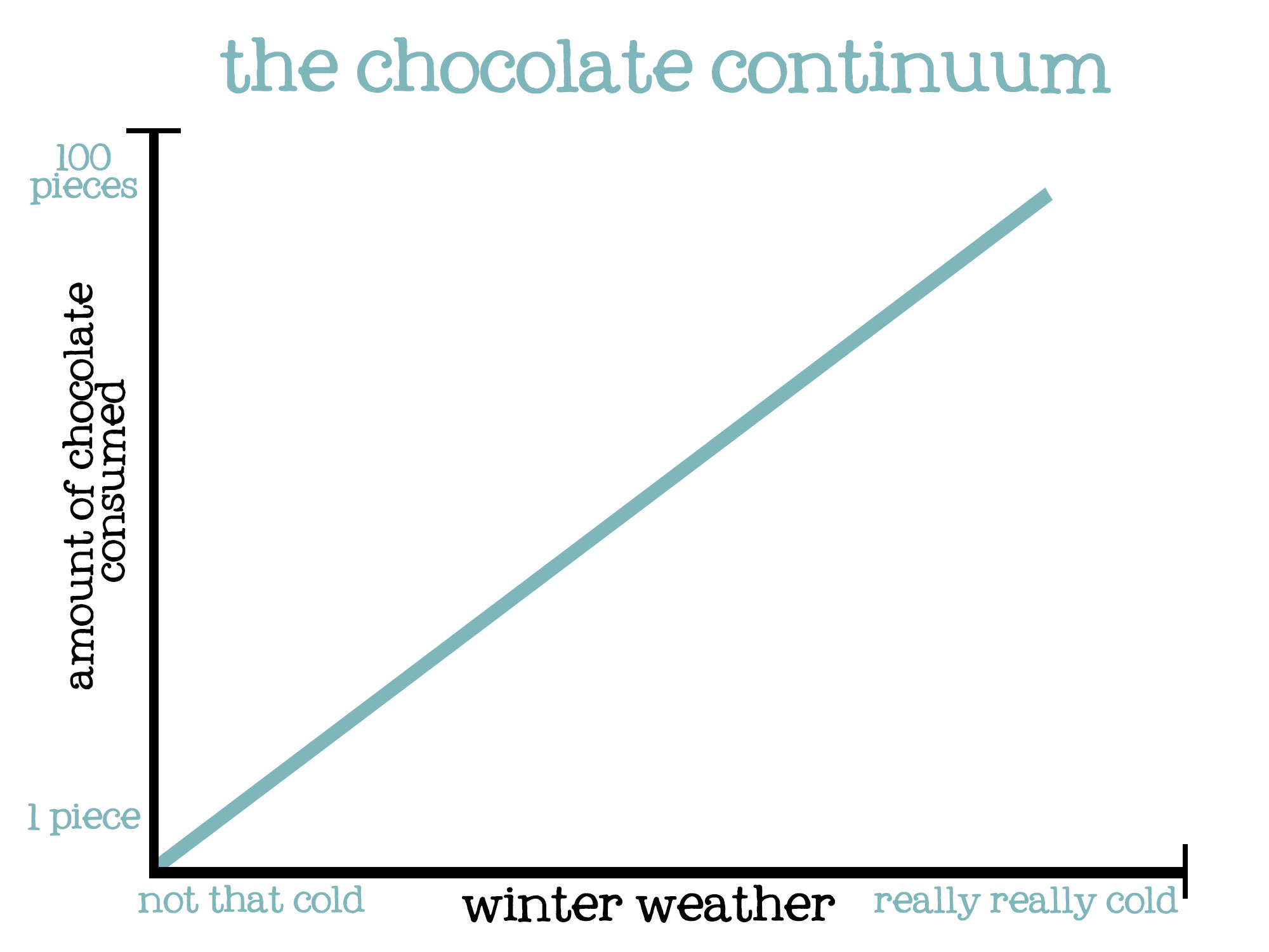 The Chocolate Continuum
